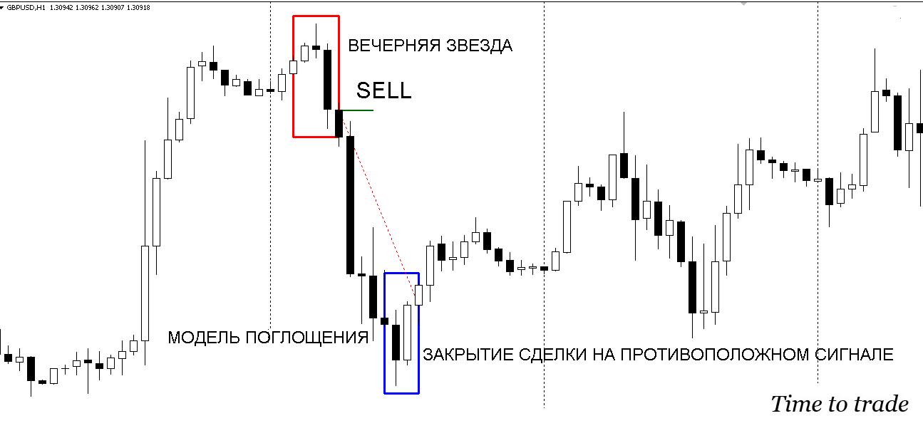закрытие сделки на противоположном сигнале