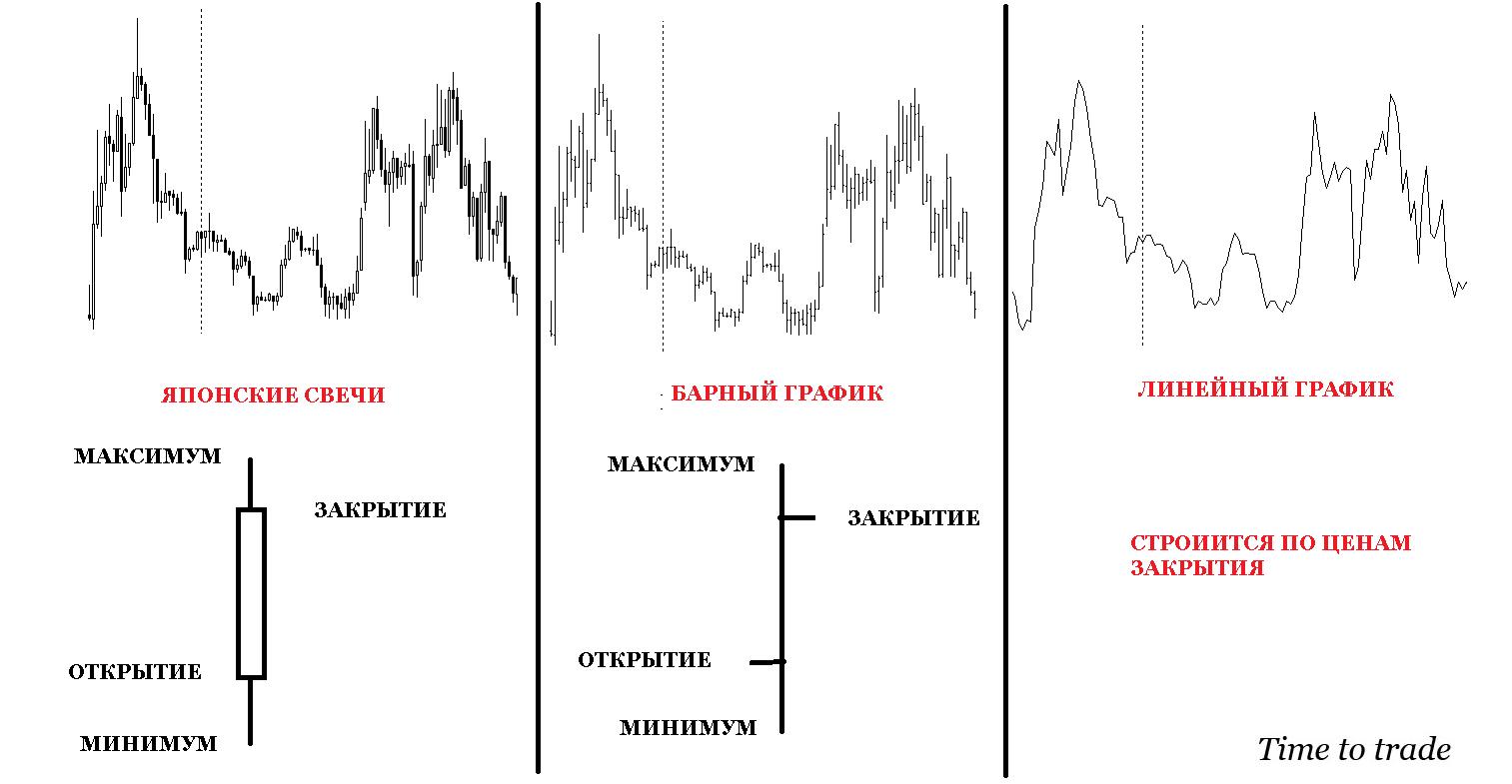 Виды графиков рынка Форекс