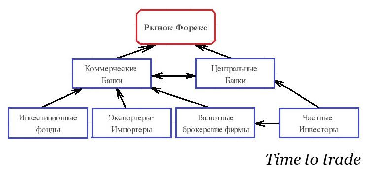 Рынок Форекс и его структура