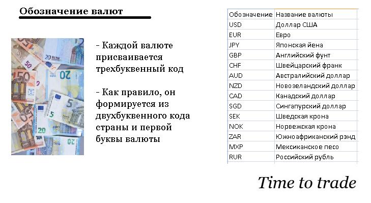 Обозначение валют