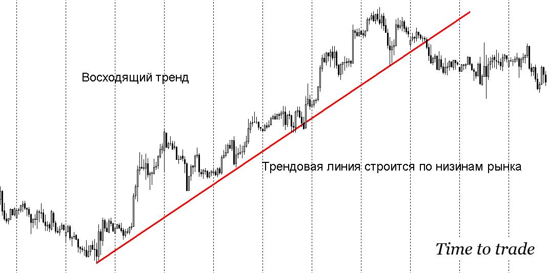 Трендовая линия восходящий бычий тренд