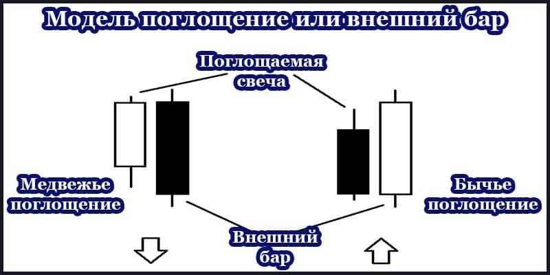 Свечной паттерн поглощение на Форекс — модель разворота в трейдинге