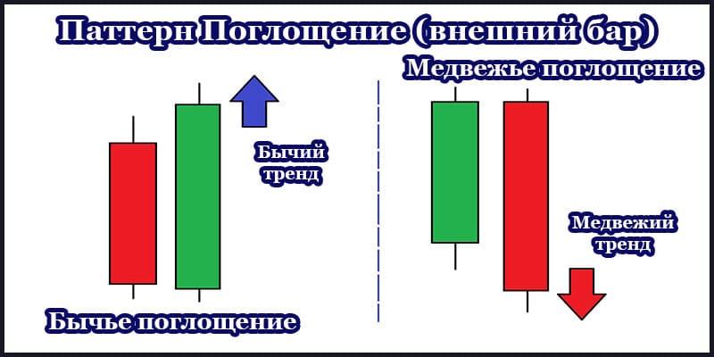 Свечной анализ паттернов Price Action в трейдинге. Модели графика рынка Форекс