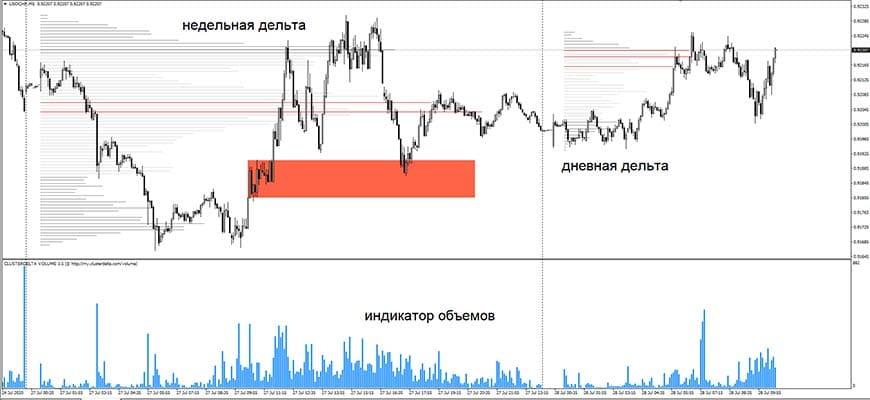 Объемы и профиль рынка от Cluster Delta