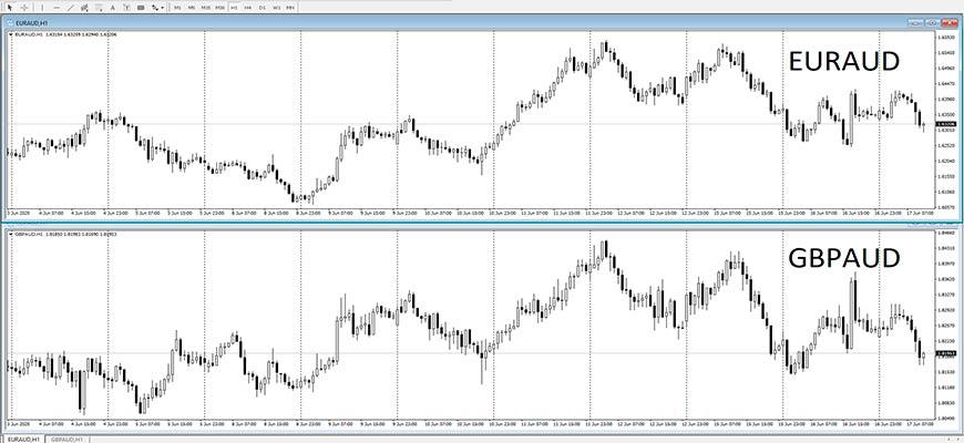 Корреляция валютных пар EURAUD и GBPAUD