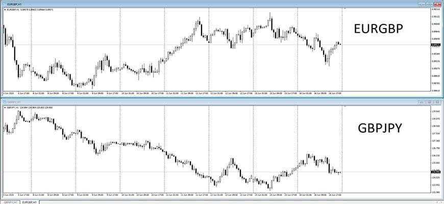 Корреляция EURGBP и GBPJPY