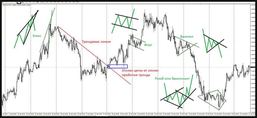 Трейдинг фигур технического анализа на финансовом рынке