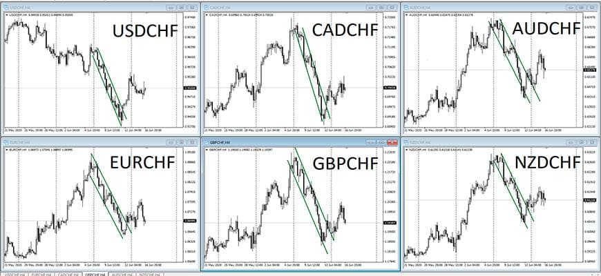 Корреляция валютных пар с франком