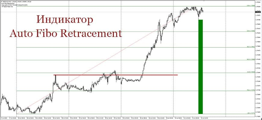 Индикатор Auto Fibo Retracement