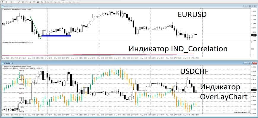 Индикаторы корреляции валютных пар