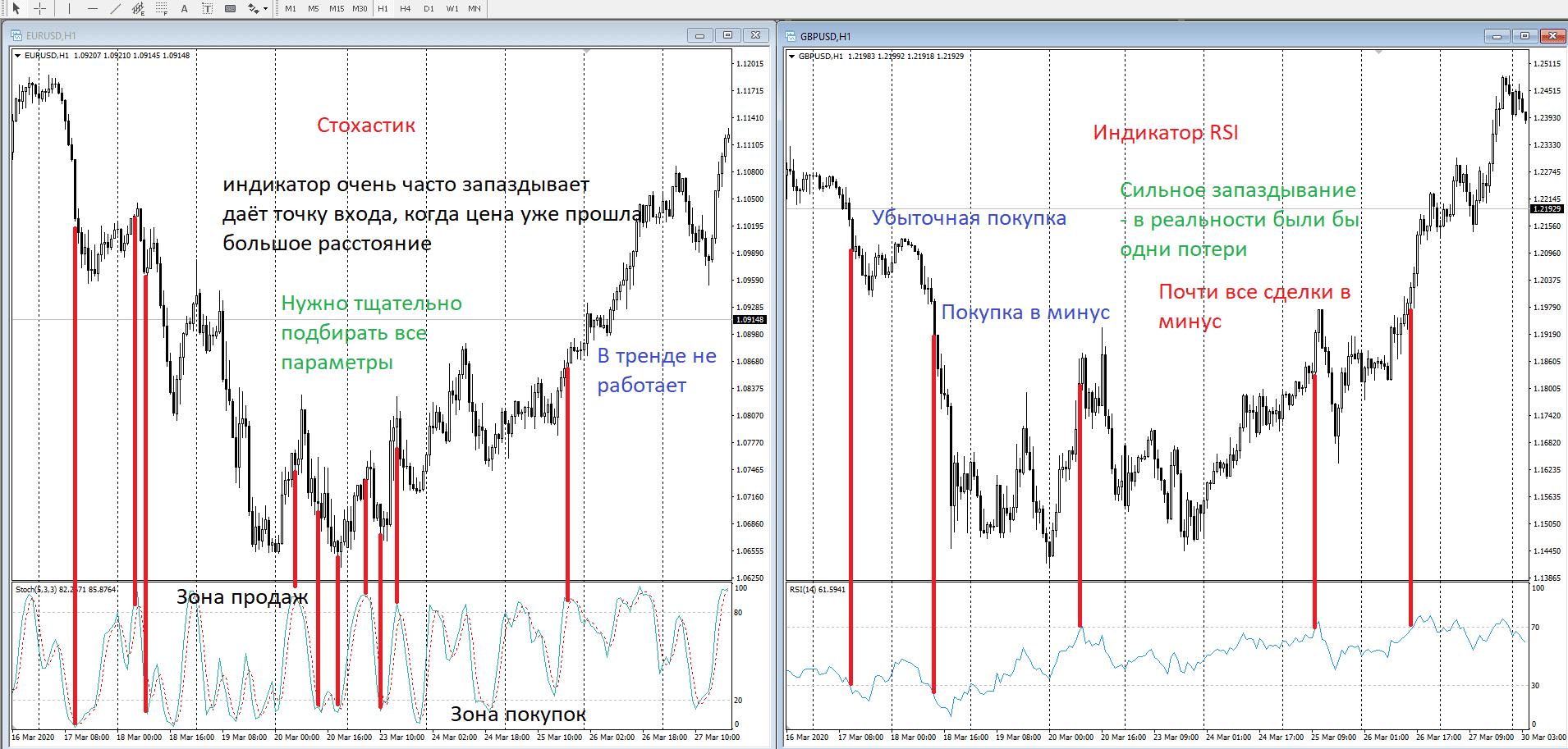 Компьютерный анализ с флэтовыми индикаторами
