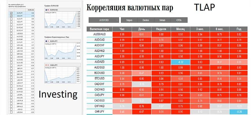 Калькуляторы корреляции валютных пар