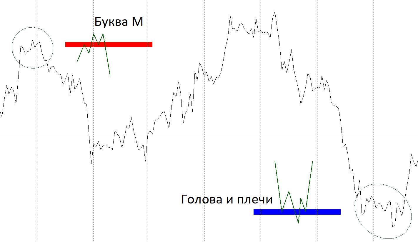 Линейный график рынка Форекс