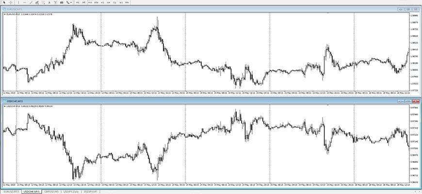 Обратная корреляция валютных пар EURUSD и USDCHF