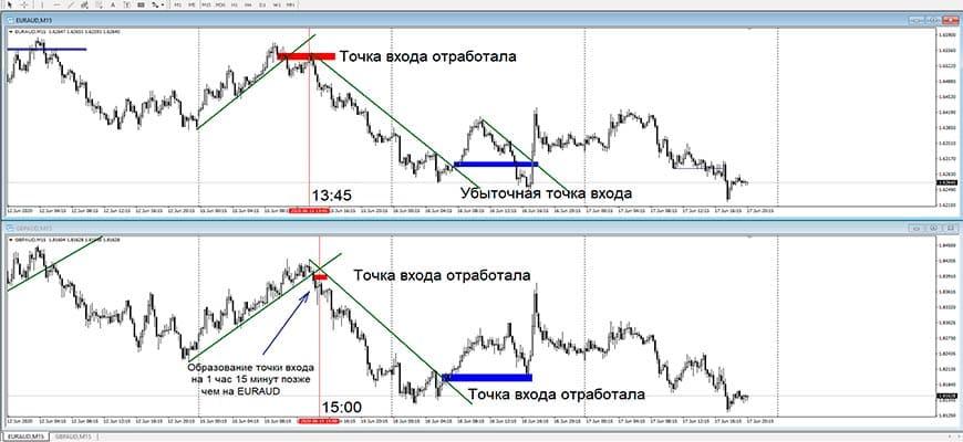 Парная корреляция валютных пар
