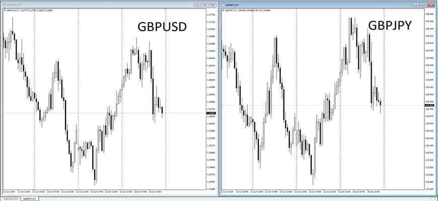 rорреляция пар GBPUSD и GBPJPY