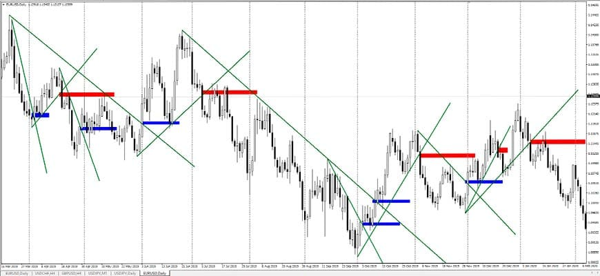 Долгосрочная торговля на пробитии линии тренда на D1
