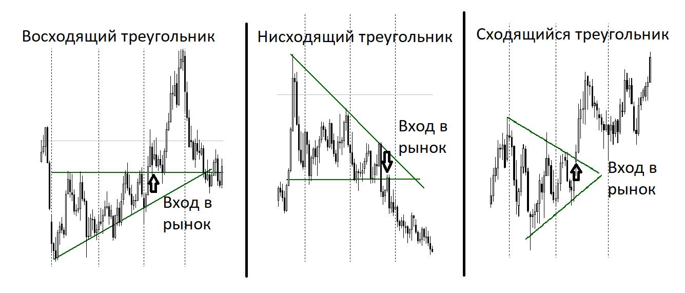 Графический анализ с помощью треугольников