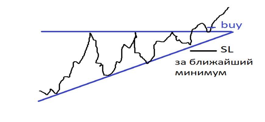 Расширяющийся треугольник в трейдинге
