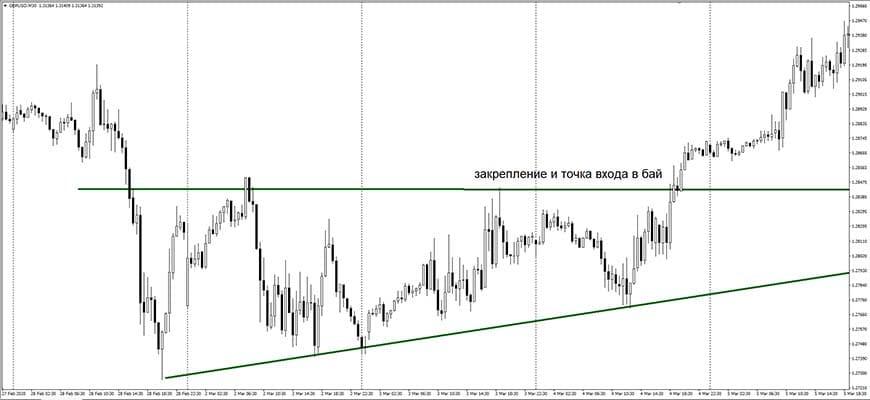 Восходящий треугольник на развороте рынка