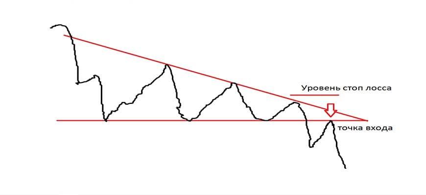 Схема нисходящего треугольника