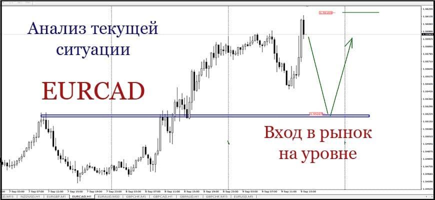 анализ текущей ситуации на рынке форекс