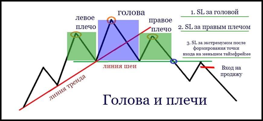 Методика постановки стоп лосса