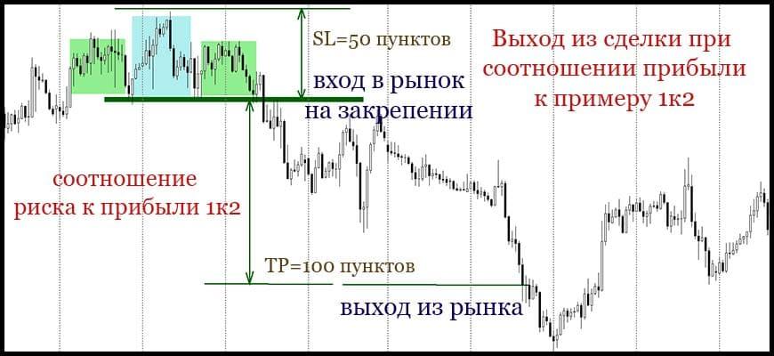 Выход из сделки при соотношении риск к прибыли 1 к 2