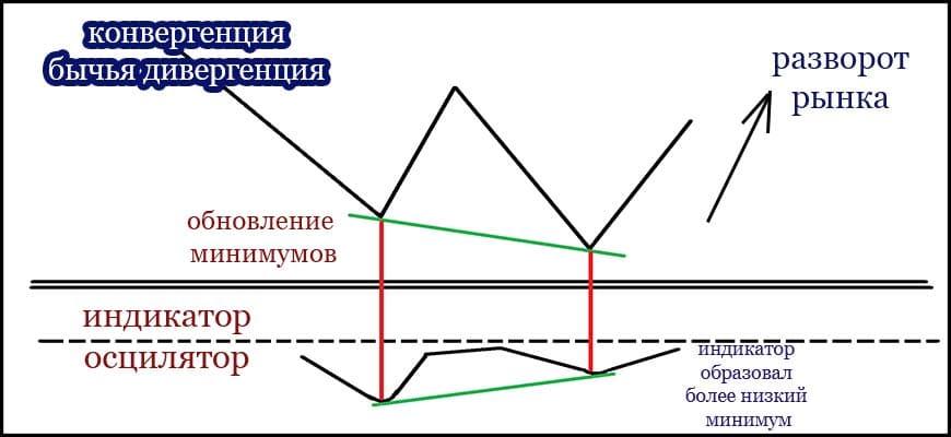 схема образования конвергенции