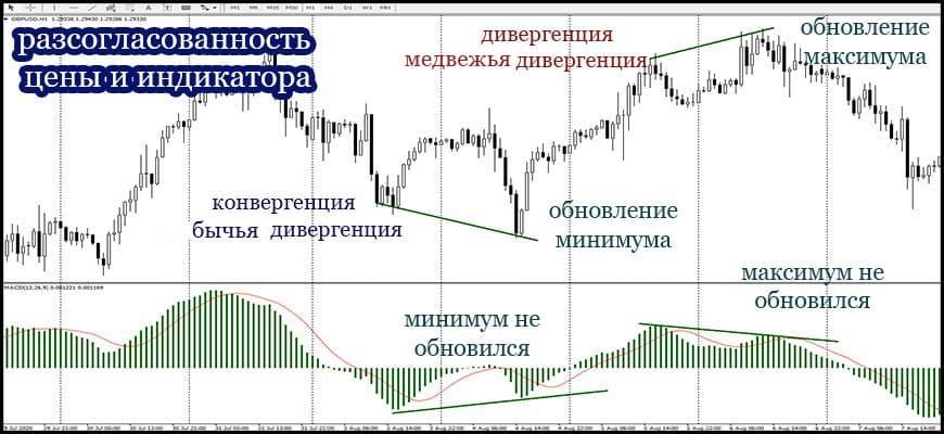 Разсогласованность цены и индикатора