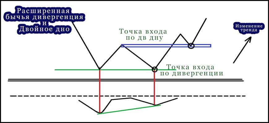 Схема торговли двойного дна