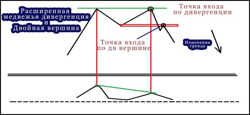 Схема торговли двойной вершины