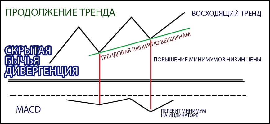 скрытая бычья дивергенция с продолжением тренда