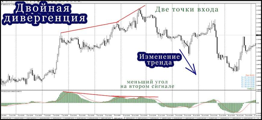 Дивергенция и конвергенция в трейдинге на рынке Форекс, стратегии торговли
