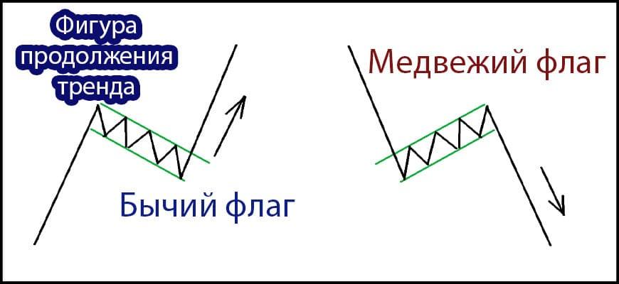 Фигура флаг в техническом анализе