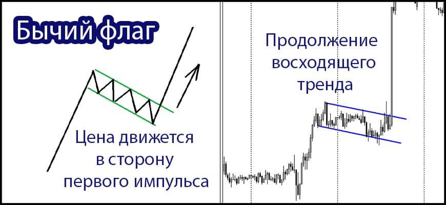Паттерн бычий флаг, схема и пример на Форекс