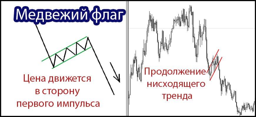 Паттерн медвежий флаг, схема и пример на Форекс