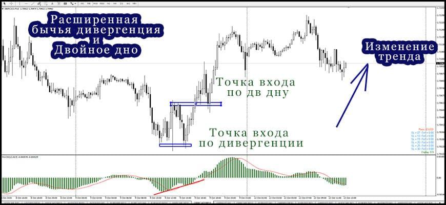 Двойное дно подтверждает разсогласованность цены и индикатора