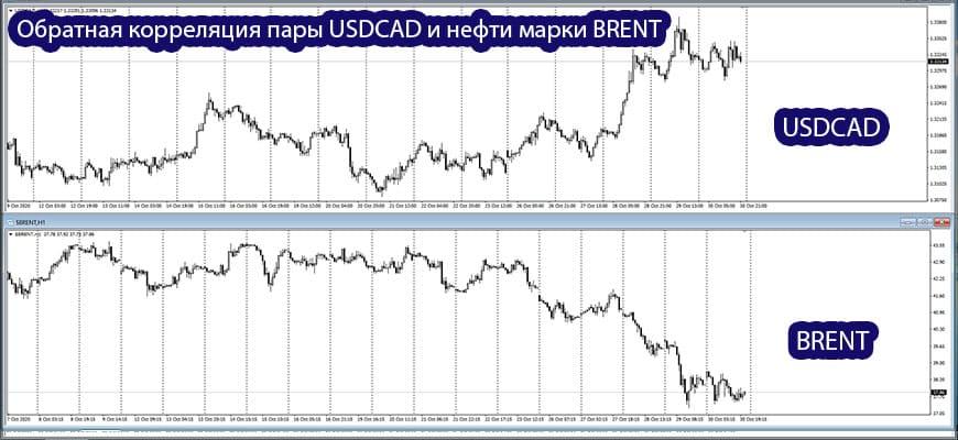 USDCAD и нефть