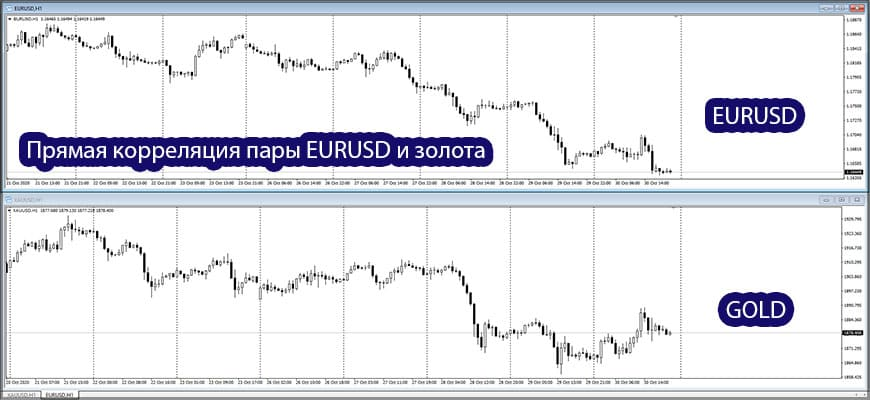 EURUSD и золото