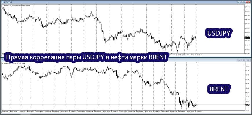 Корреляция валютных пар, стратегии и индикаторы парного трейдинга