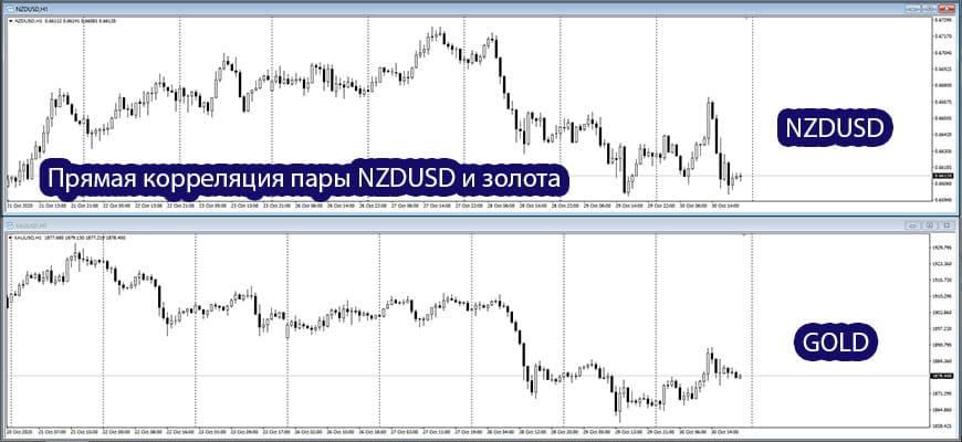 NZDUSD и золото