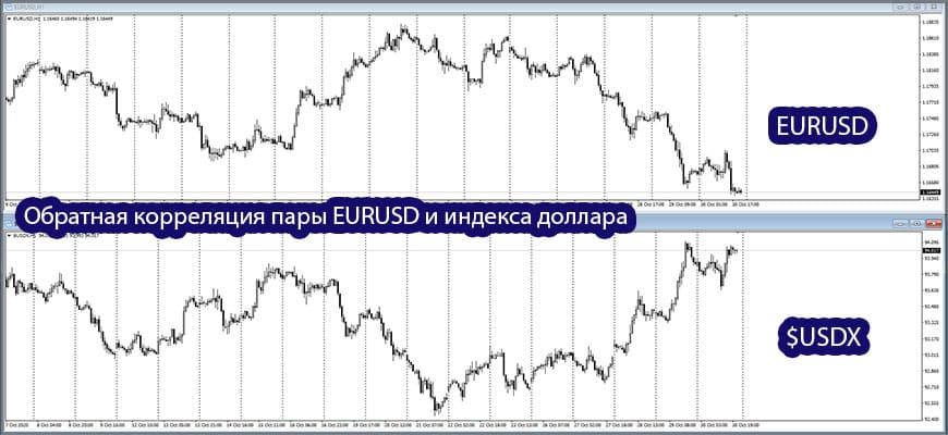 EURUSD и индекс доллара