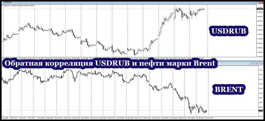 USDRUB и нефть