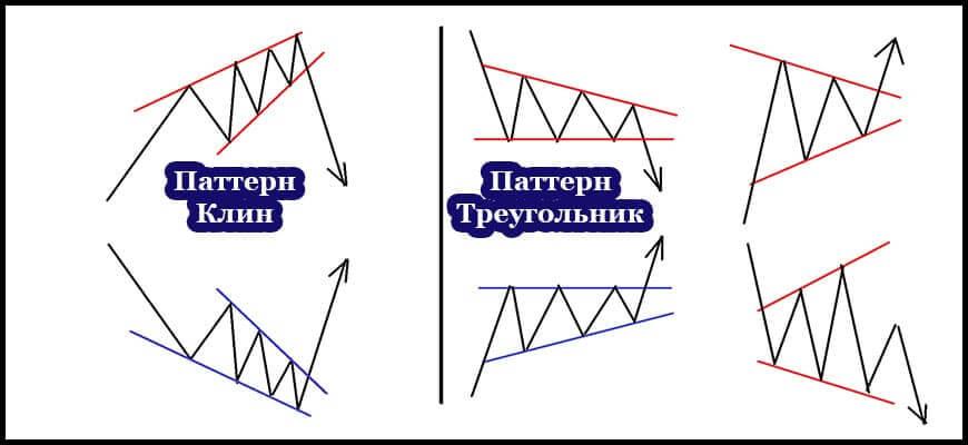 Различие фигуры клин и треугольник
