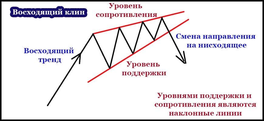 Схема восходящего клина в трейдинге