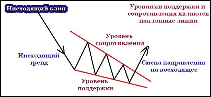 Схема нисходящего клина в трейдинге
