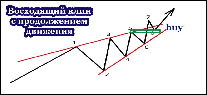 Восходящий клин - схема на продолжение движения