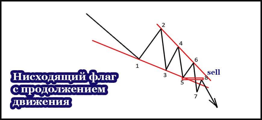 Теханализ нисходящего клина - схема на продолжение движения
