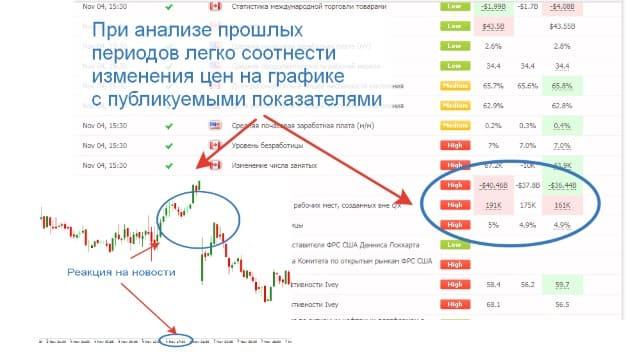 Что такое фундаментальный анализ валютного рынка Форекс?